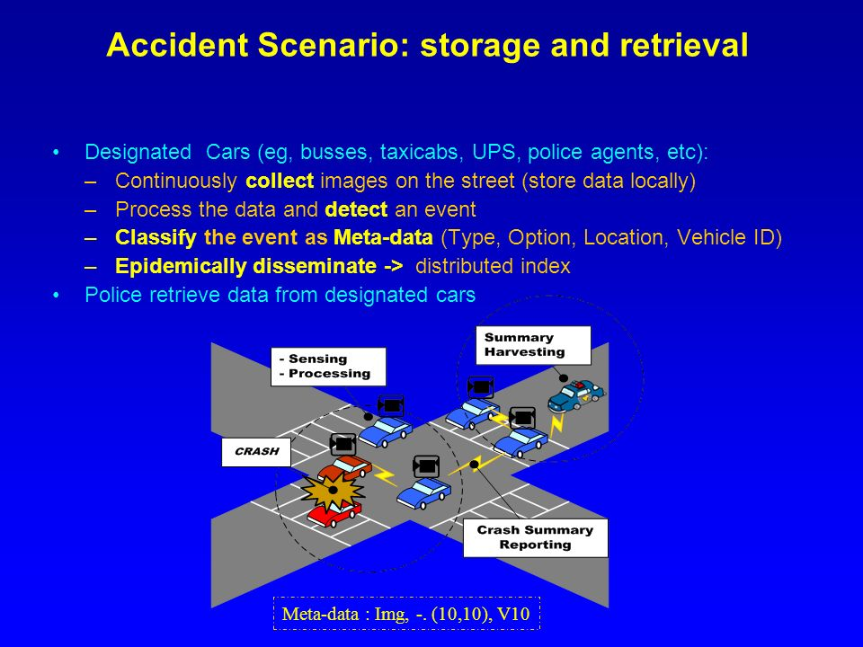 Accident Scenario: storage and retrieval Designated Cars (eg, busses, taxicabs, UPS, police agents, etc): –Continuously collect images on the street (store data locally) –Process the data and detect an event –Classify the event as Meta-data (Type, Option, Location, Vehicle ID) –Epidemically disseminate -> distributed index Police retrieve data from designated cars Meta-data : Img, -.