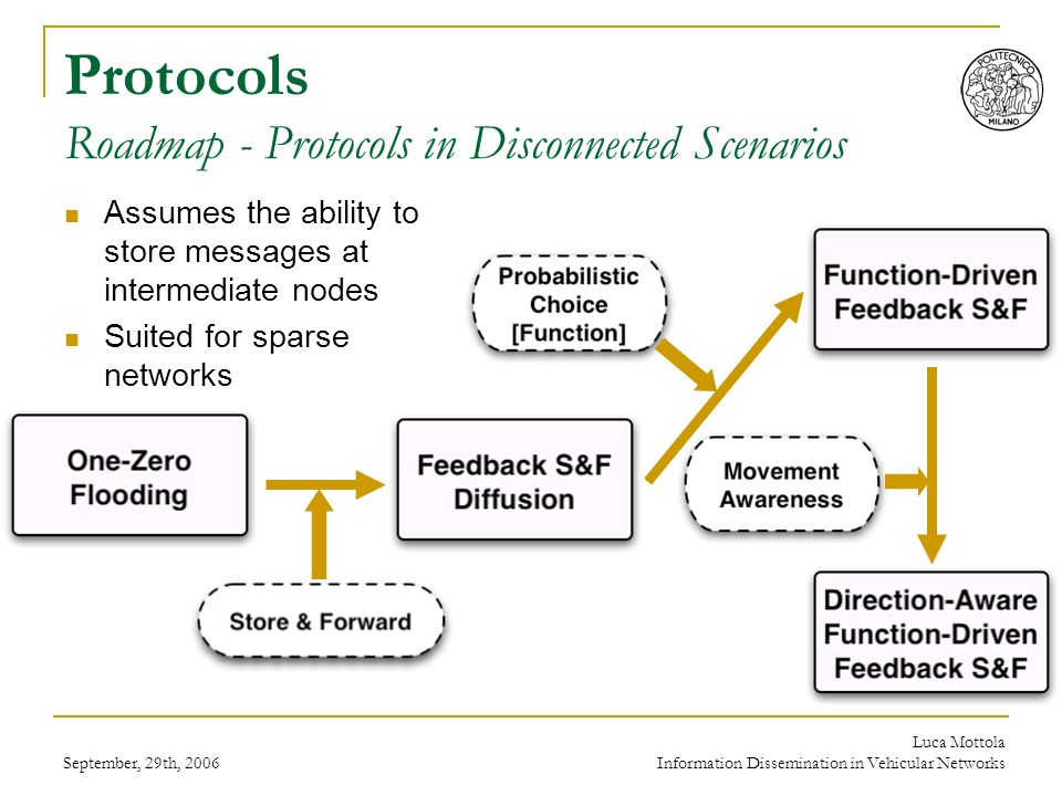 September, 29th, 2006 Luca Mottola Information Dissemination in Vehicular Networks Protocols Roadmap - Protocols in Disconnected Scenarios Assumes the