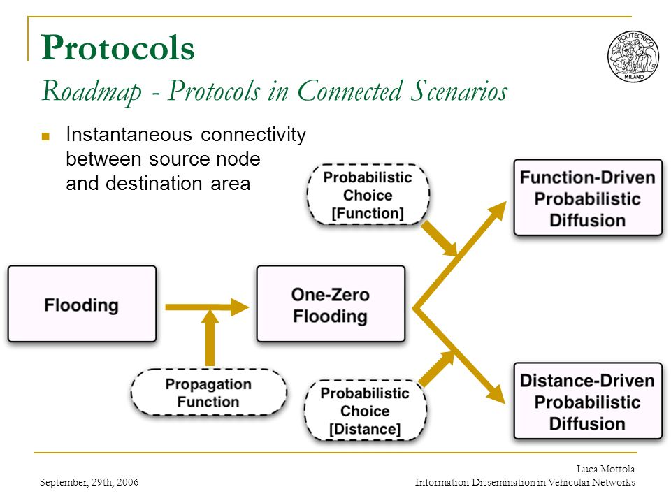 September, 29th, 2006 Luca Mottola Information Dissemination in Vehicular Networks Protocols Roadmap - Protocols in Connected Scenarios Instantaneous