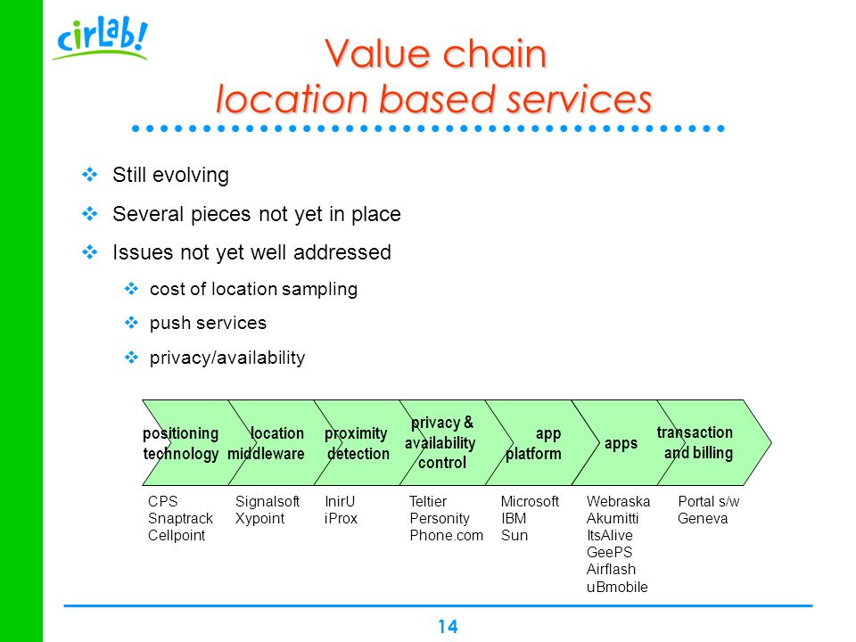 14 apps Value chain location based services Still evolving Several pieces not yet in place Issues not yet well addressed cost of location sampling pus