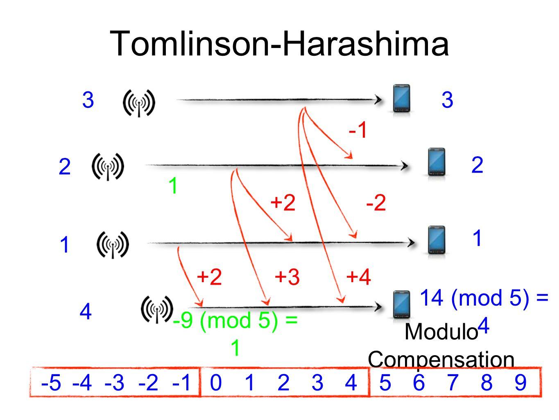 Tomlinson-Harashima Modulo Compensation +2+3+4 33 1 2 2 1 1 +2-2 -9 (mod 5) = 1 4 14 (mod 5) = 4 -3123456789-20-4-5
