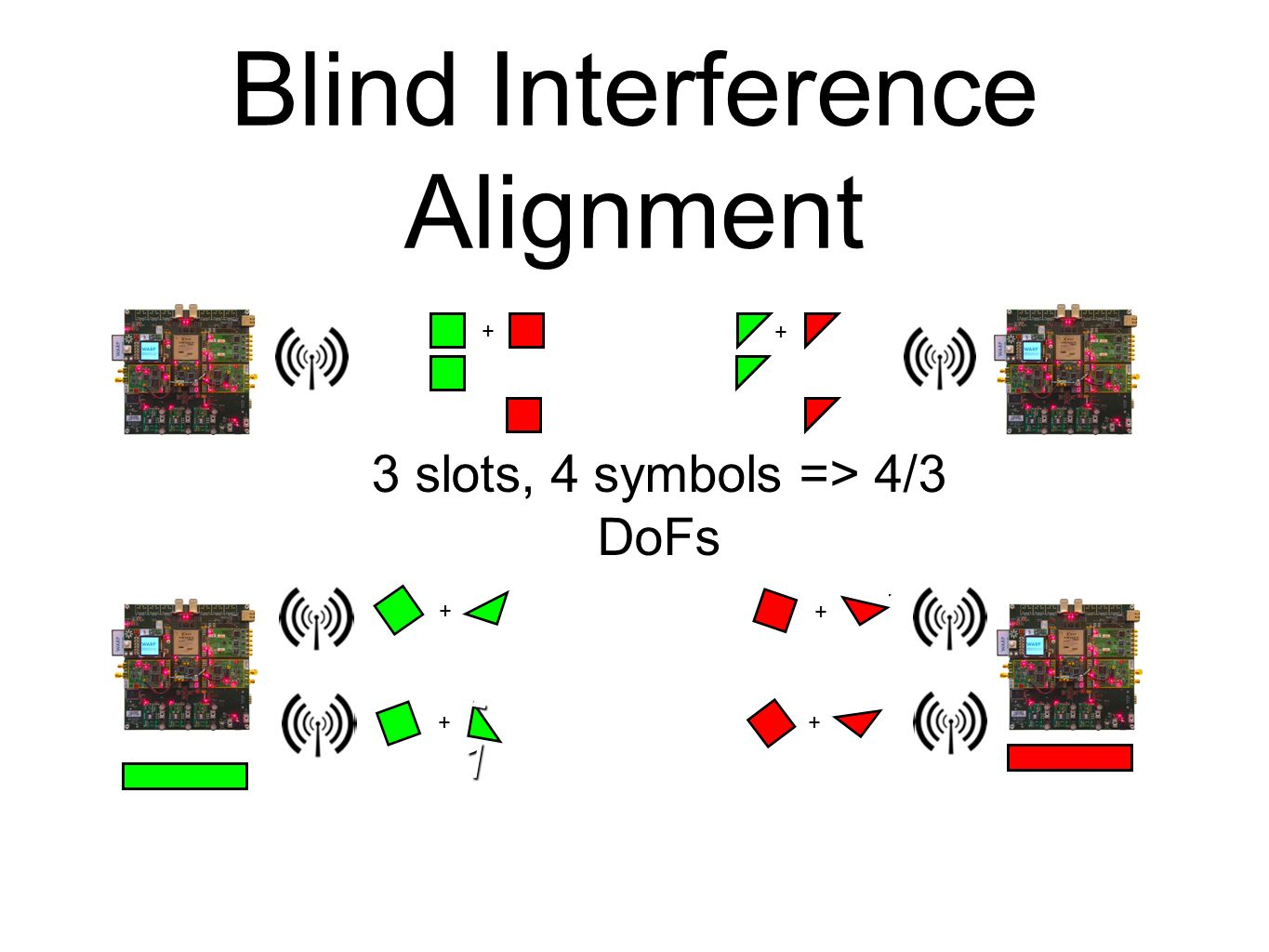 Blind Interference Alignment 3 slots, 4 symbols => 4/3 DoFs + + 72727272 ++++++ -1-1-1-1 + + + + + +
