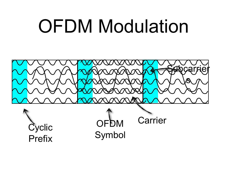OFDM Modulation OFDM Symbol Cyclic Prefix Carrier Subcarrier s