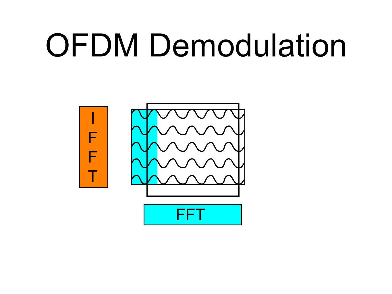 OFDM Demodulation IFFTIFFT FFT