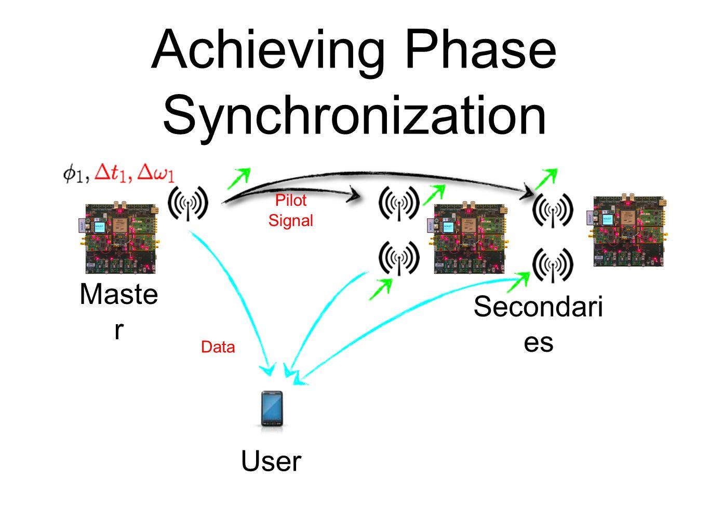 Achieving Phase Synchronization Maste r Secondari es Pilot Signal Data User