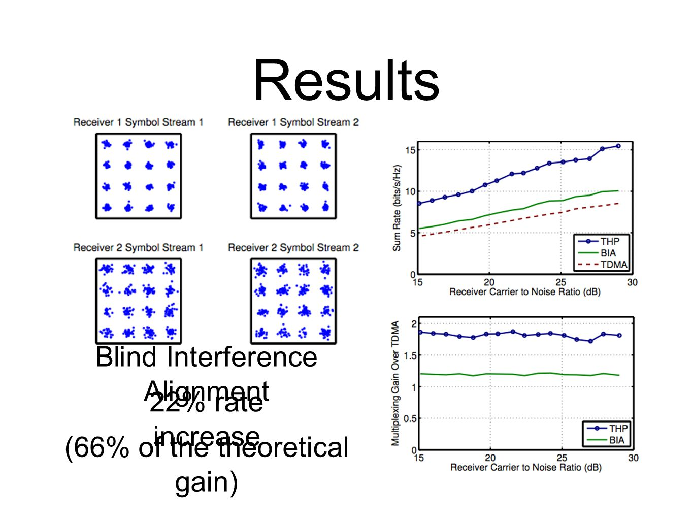 Results Blind Interference Alignment 22% rate increase (66% of the theoretical gain)