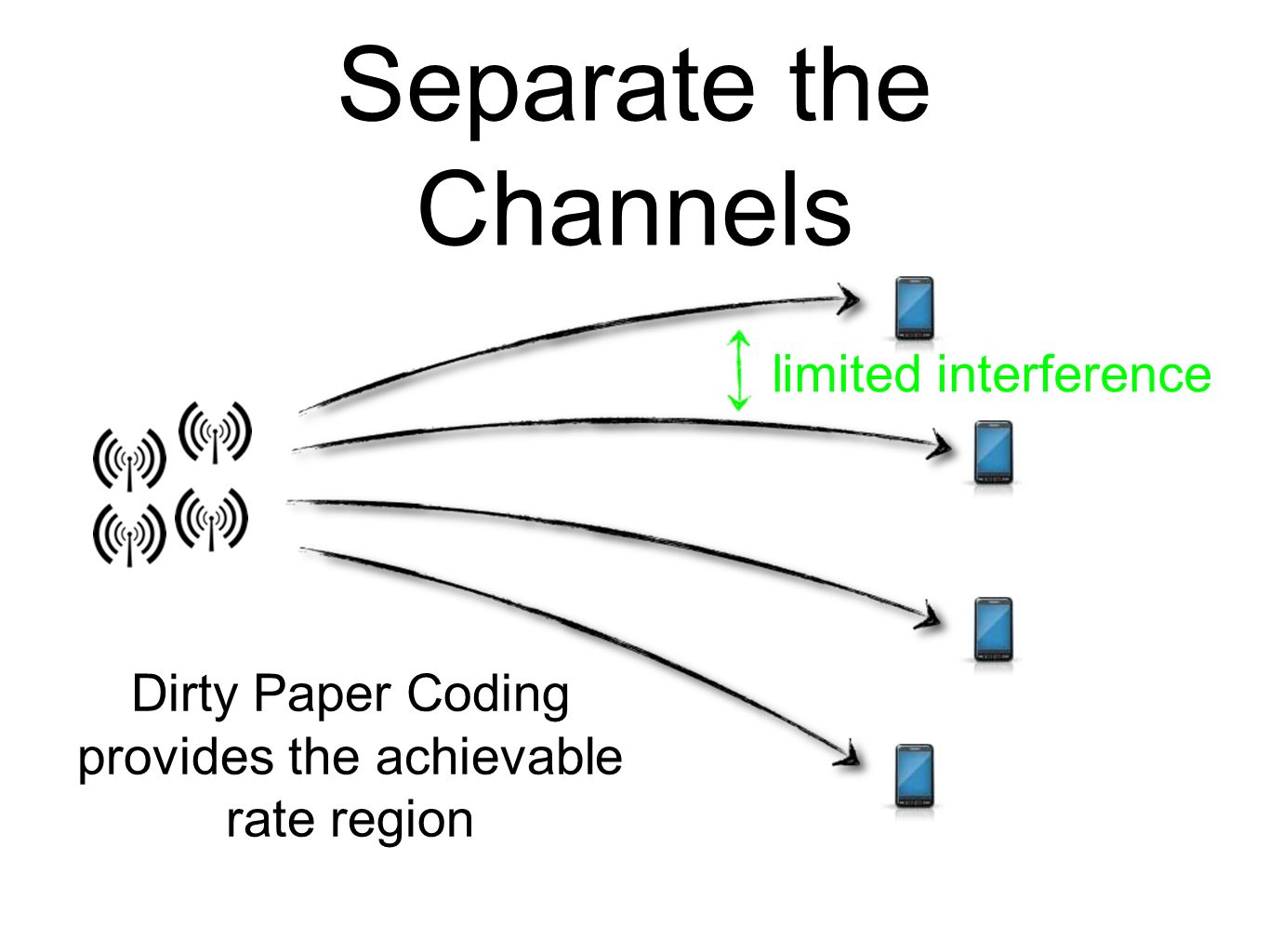 Separate the Channels limited interference Dirty Paper Coding provides the achievable rate region