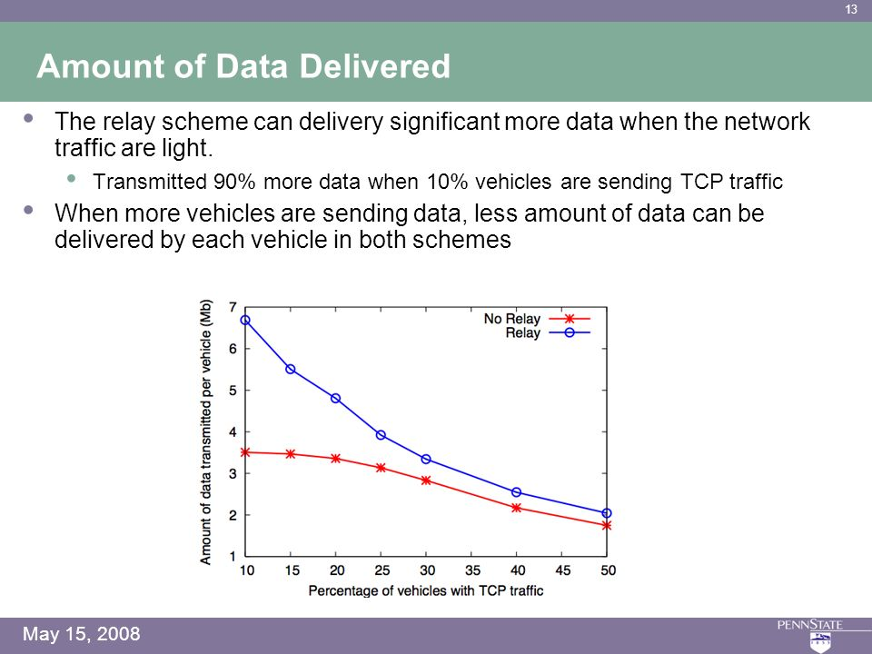 13 May 15, 2008 Amount of Data Delivered The relay scheme can delivery significant more data when the network traffic are light.