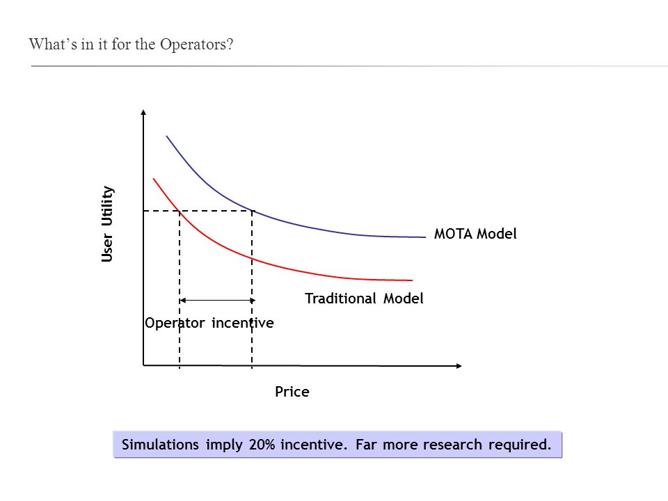 Whats in it for the Operators? Price User Utility Traditional Model MOTA Model Operator incentive Simulations imply 20% incentive. Far more research r