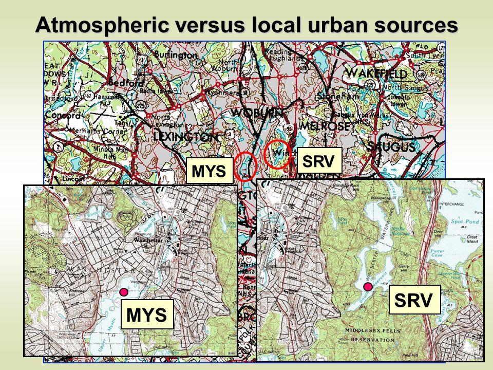 SRV MYS Atmospheric versus local urban sources SRV MYS
