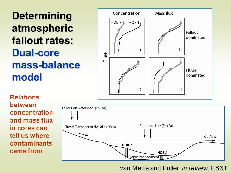 Determining atmospheric fallout rates: Dual-core mass-balance model Relations between concentration and mass flux in cores can tell us where contaminants came from Van Metre and Fuller, in review, ES&T