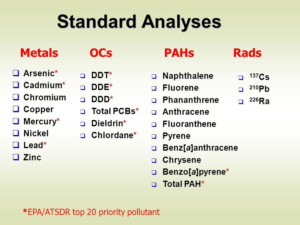 Arsenic* Cadmium* Chromium Copper Mercury* Nickel Lead* Zinc DDT* DDE* DDD* Total PCBs* Dieldrin* Chlordane* Metals OCs PAHs Rads Naphthalene Fluorene Phananthrene Anthracene Fluoranthene Pyrene Benz[a]anthracene Chrysene Benzo[a]pyrene* Total PAH* *EPA/ATSDR top 20 priority pollutant Standard Analyses 137 Cs 210 Pb 226 Ra