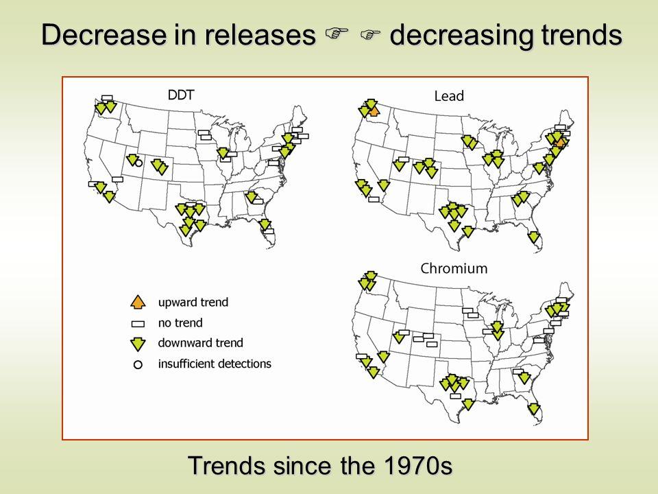 Decrease in releases decreasing trends Trends since the 1970s