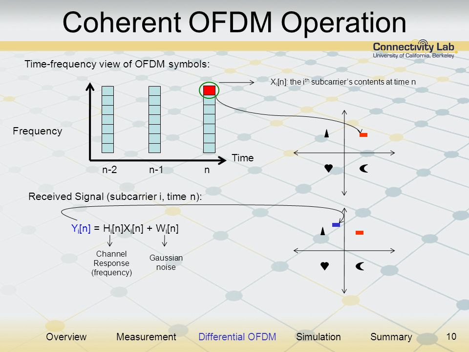 10 Coherent OFDM Operation Time-frequency view of OFDM symbols: Time Frequency X i [n]: the i th subcarriers contents at time n n-2n-1n Received Signal (subcarrier i, time n): Y i [n] = H i [n]X i [n] + W i [n] Gaussian noise Channel Response (frequency) OverviewMeasurementDifferential OFDMSimulationSummary