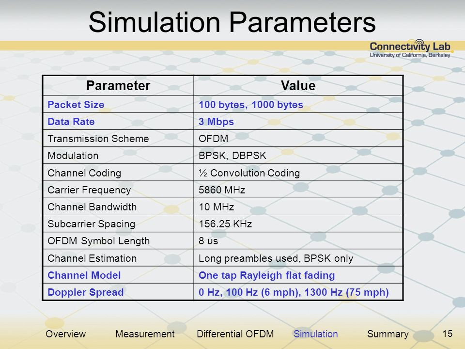15 Simulation Parameters ParameterValue Packet Size100 bytes, 1000 bytes Data Rate3 Mbps Transmission SchemeOFDM ModulationBPSK, DBPSK Channel Coding½