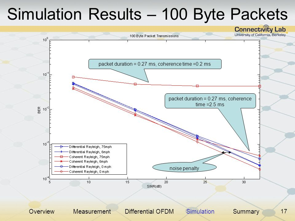 17 Simulation Results – 100 Byte Packets packet duration = 0.27 ms, coherence time =0.2 ms packet duration = 0.27 ms, coherence time =2.5 ms noise pen