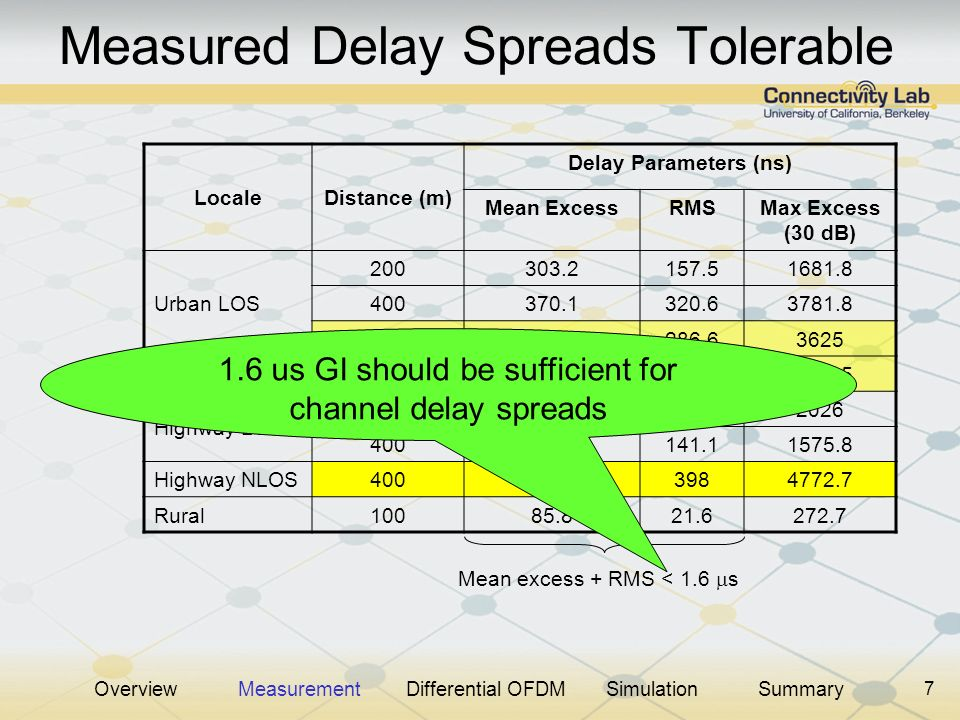 7 Measured Delay Spreads Tolerable LocaleDistance (m) Delay Parameters (ns) Mean ExcessRMSMax Excess (30 dB) Urban LOS 200303.2157.51681.8 400370.1320