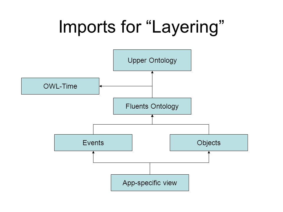 Imports for Layering Upper Ontology OWL-Time Fluents Ontology EventsObjects App-specific view