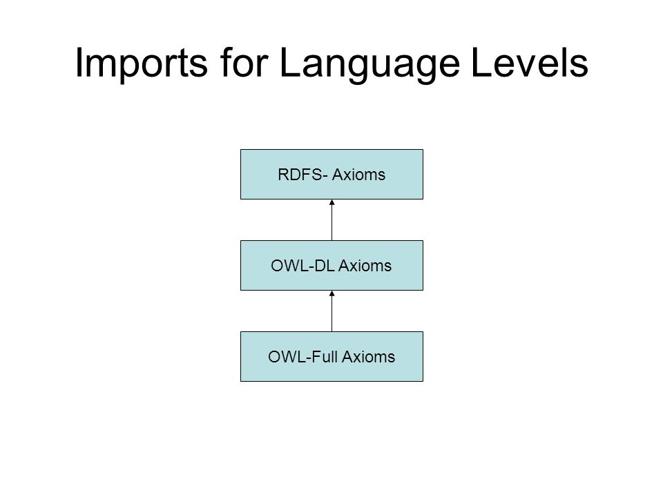 Imports for Language Levels RDFS- Axioms OWL-DL Axioms OWL-Full Axioms