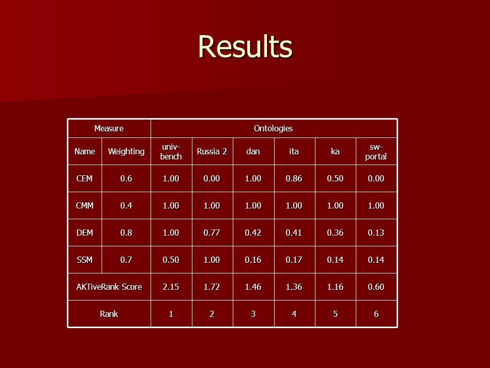 Results 654321Rank 0.601.161.361.461.722.15 AKTiveRank Score 0.140.140.170.161.000.500.7SSM 0.130.360.410.420.771.000.8DEM 1.001.001.001.001.001.000.4CMM 0.000.500.861.000.001.000.6CEM sw- portal kaitadan Russia 2 univ- bench WeightingNameOntologiesMeasure