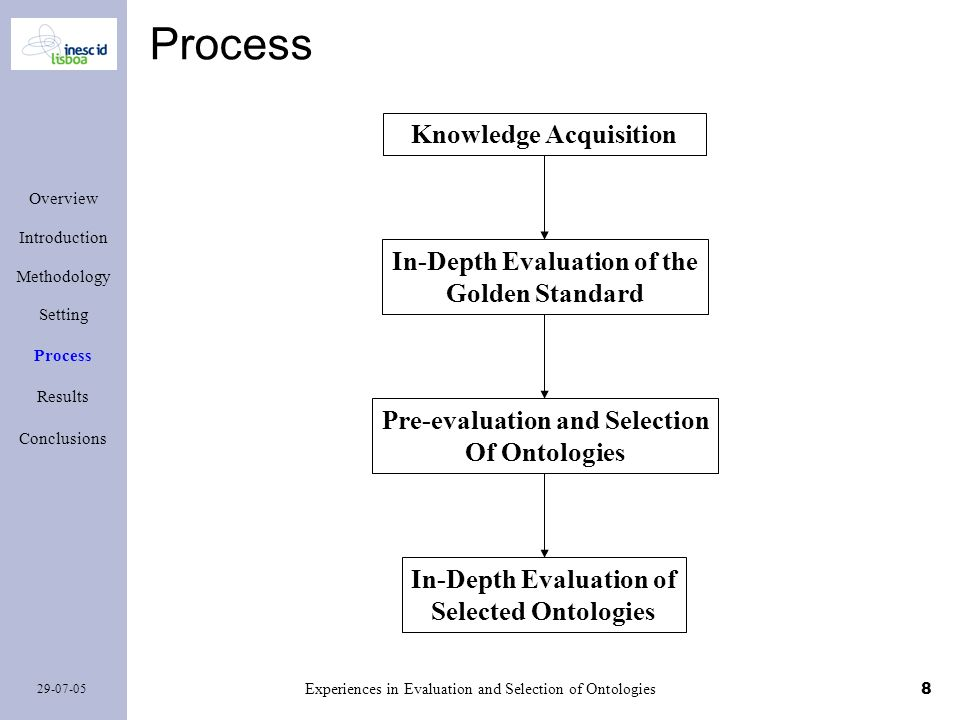8 29-07-05 Experiences in Evaluation and Selection of Ontologies Overview Introduction Methodology Setting Process Results Conclusions Process Knowled