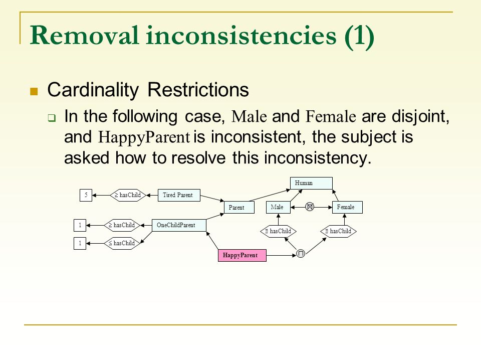 Removal inconsistencies (1) Cardinality Restrictions In the following case, Male and Female are disjoint, and HappyParent is inconsistent, the subject