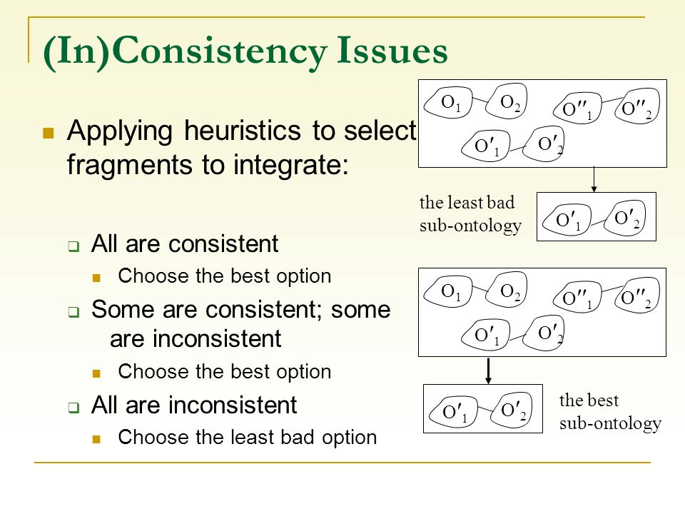 (In)Consistency Issues Applying heuristics to select fragments to integrate: All are consistent Choose the best option Some are consistent; some are i