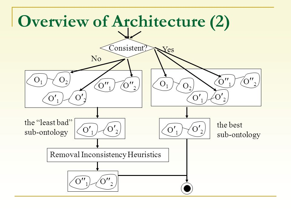 Overview of Architecture (2) Consistent? Yes No O2O2 O 2 O 1 O1O1 O2O2 O 2 O 1 O1O1 the least bad sub-ontology the best sub-ontology O 1 O 2 O 1 O 2 R