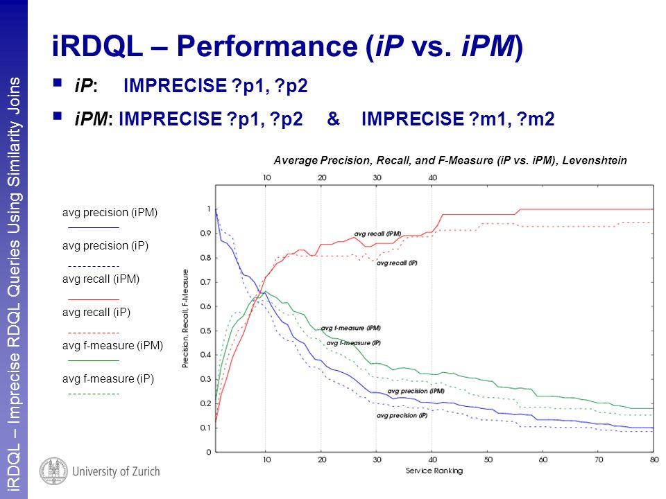 iRDQL – Imprecise RDQL Queries Using Similarity Joins 8 iRDQL – Performance (iP vs. iPM) iP: IMPRECISE ?p1, ?p2 iPM: IMPRECISE ?p1, ?p2 & IMPRECISE ?m