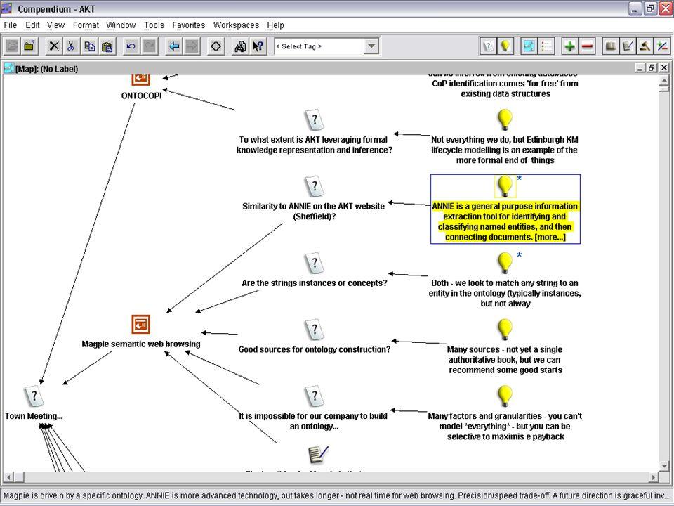 Compendium dialogue map