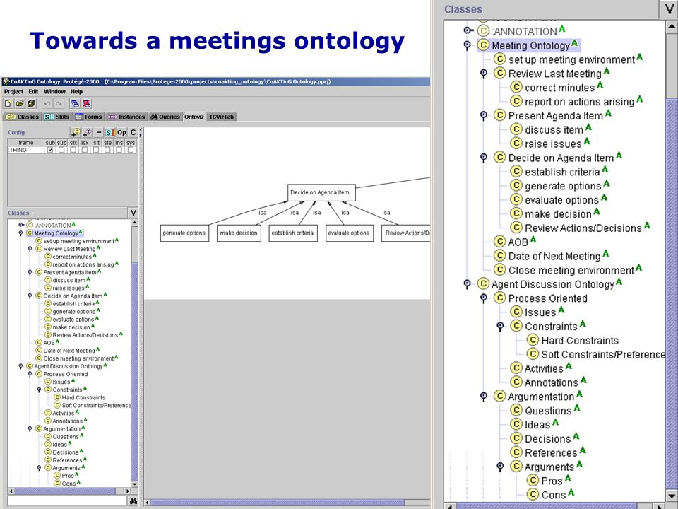 Towards a meetings ontology
