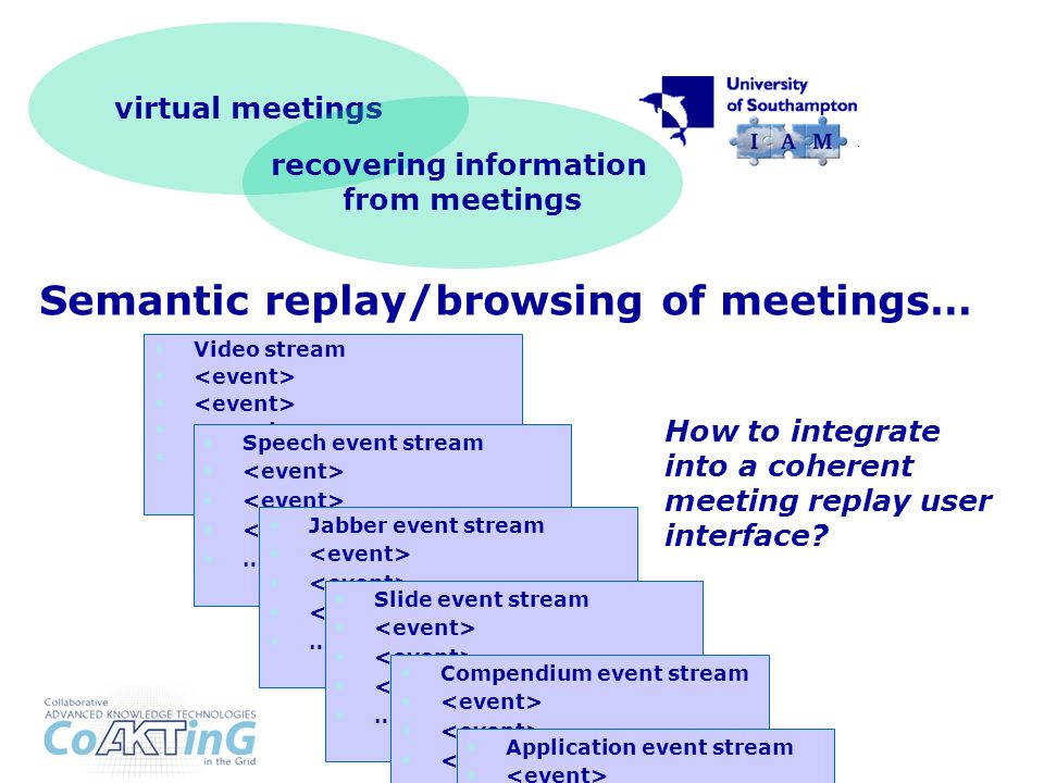 virtual meetings Semantic replay/browsing of meetings… Video stream … Speech event stream … Jabber event stream … Slide event stream … Compendium event stream … How to integrate into a coherent meeting replay user interface.