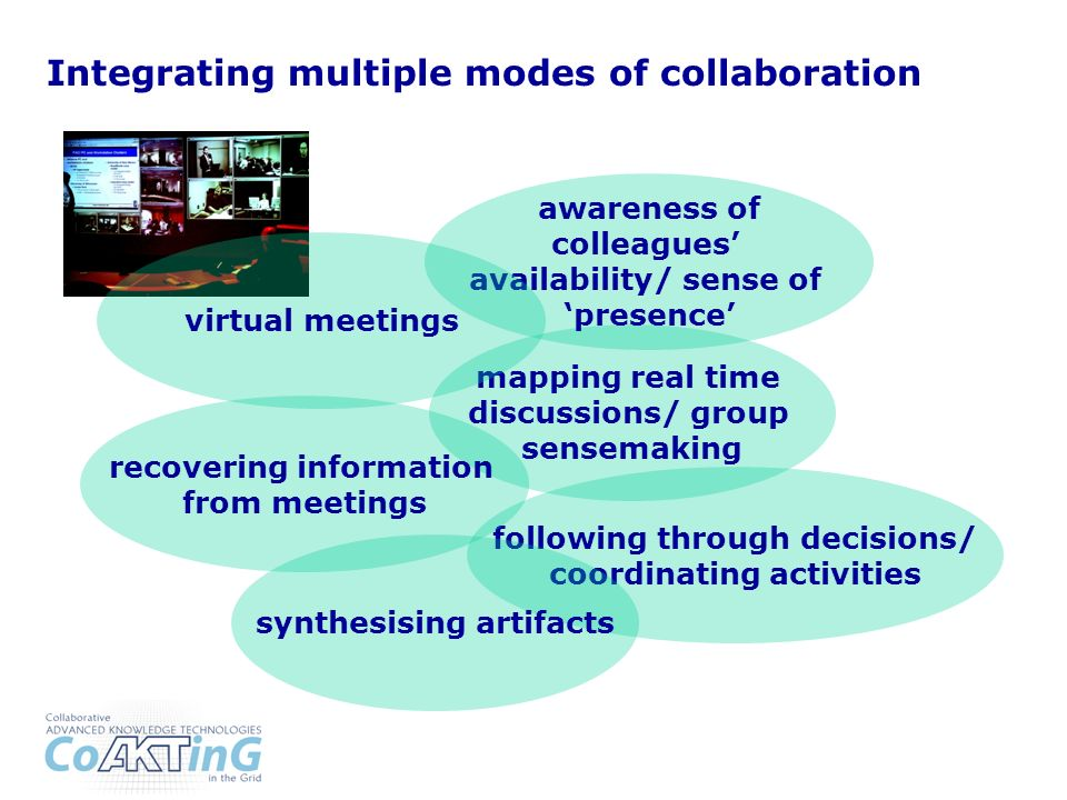 Integrating multiple modes of collaboration mapping real time discussions/ group sensemaking following through decisions/ coordinating activities synthesising artifacts recovering information from meetings awareness of colleagues availability/ sense of presence virtual meetings