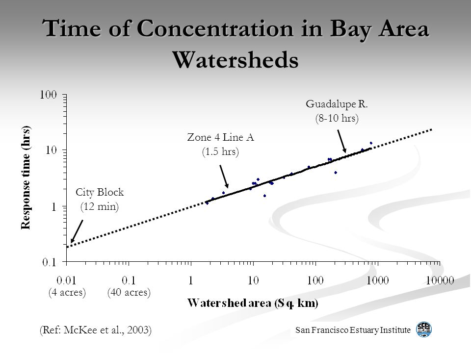 Time of Concentration in Bay Area Watersheds San Francisco Estuary Institute (40 acres) Guadalupe R. (8-10 hrs) Zone 4 Line A (1.5 hrs) (4 acres) City