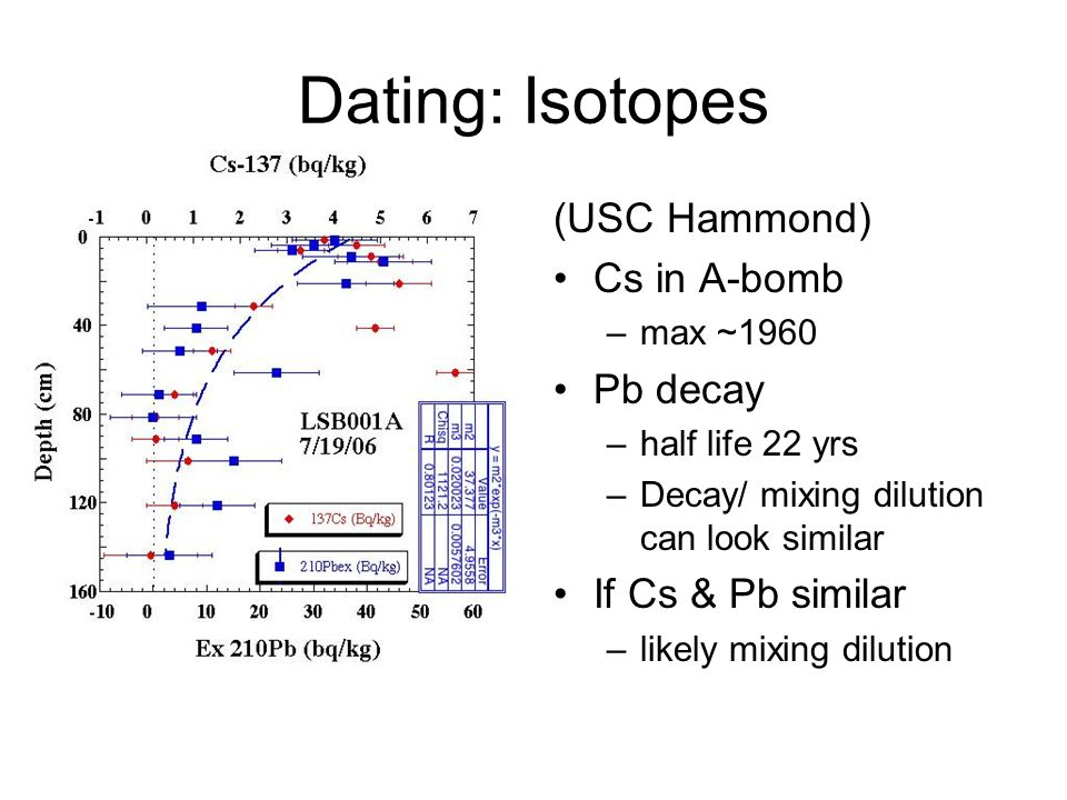 Dating: Isotopes (USC Hammond) Cs in A-bomb –max ~1960 Pb decay –half life 22 yrs –Decay/ mixing dilution can look similar If Cs & Pb similar –likely mixing dilution