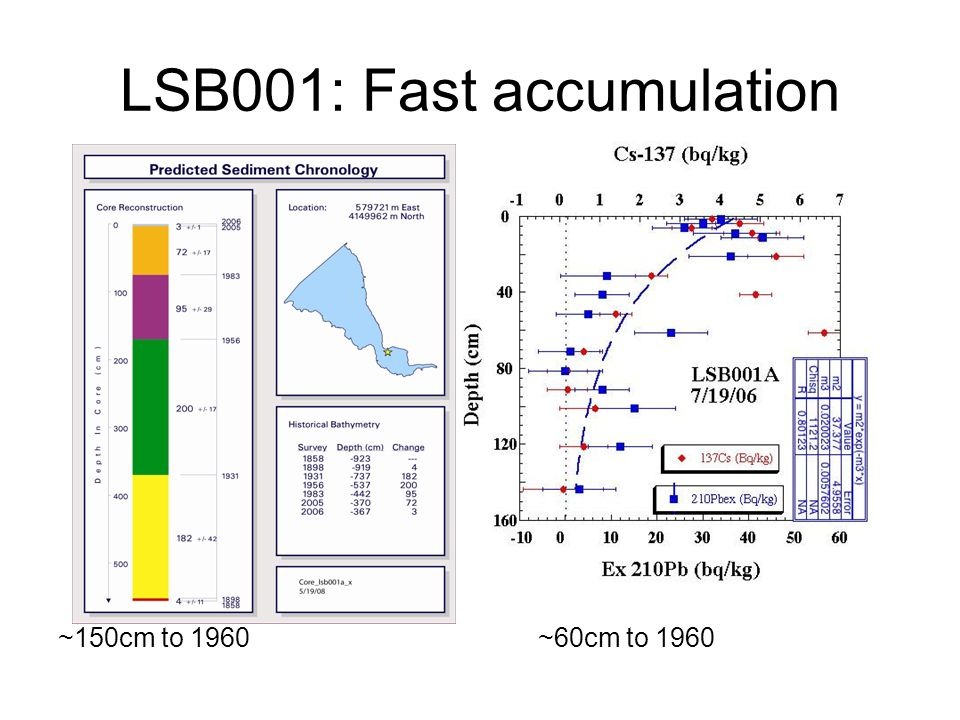 LSB001: Fast accumulation ~150cm to 1960~60cm to 1960