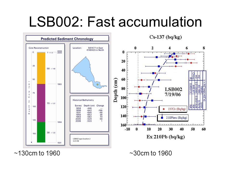 LSB002: Fast accumulation ~130cm to 1960~30cm to 1960
