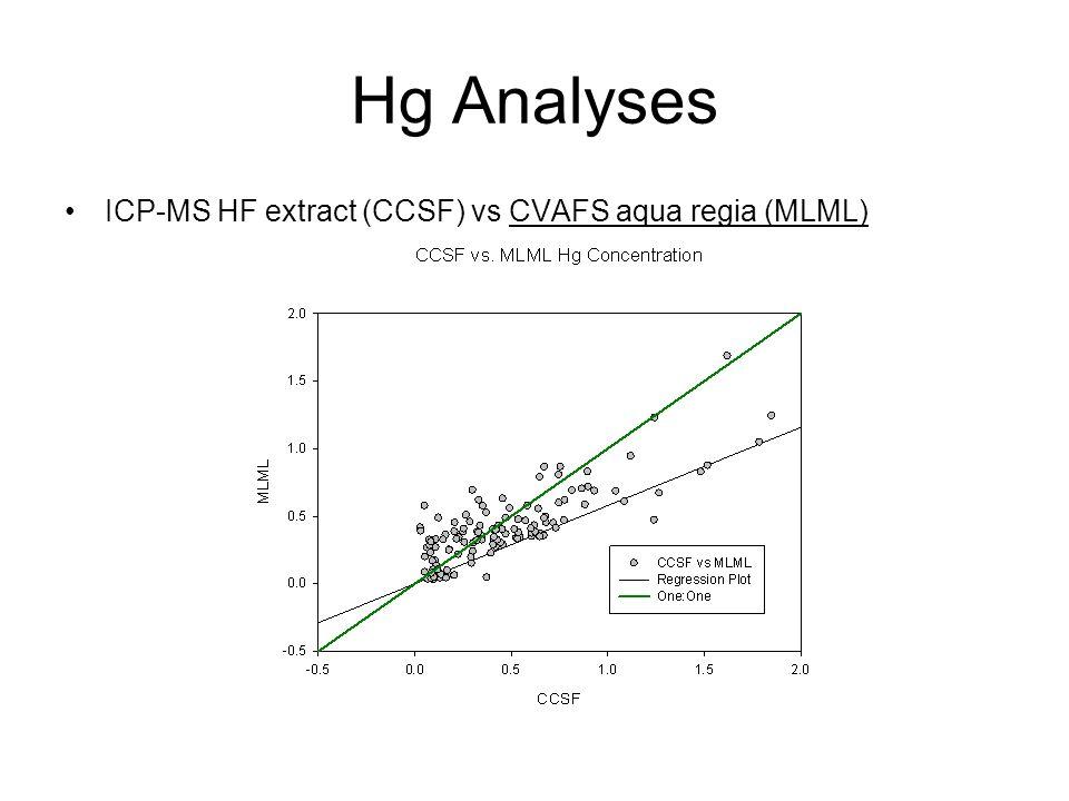 Hg Analyses ICP-MS HF extract (CCSF) vs CVAFS aqua regia (MLML)