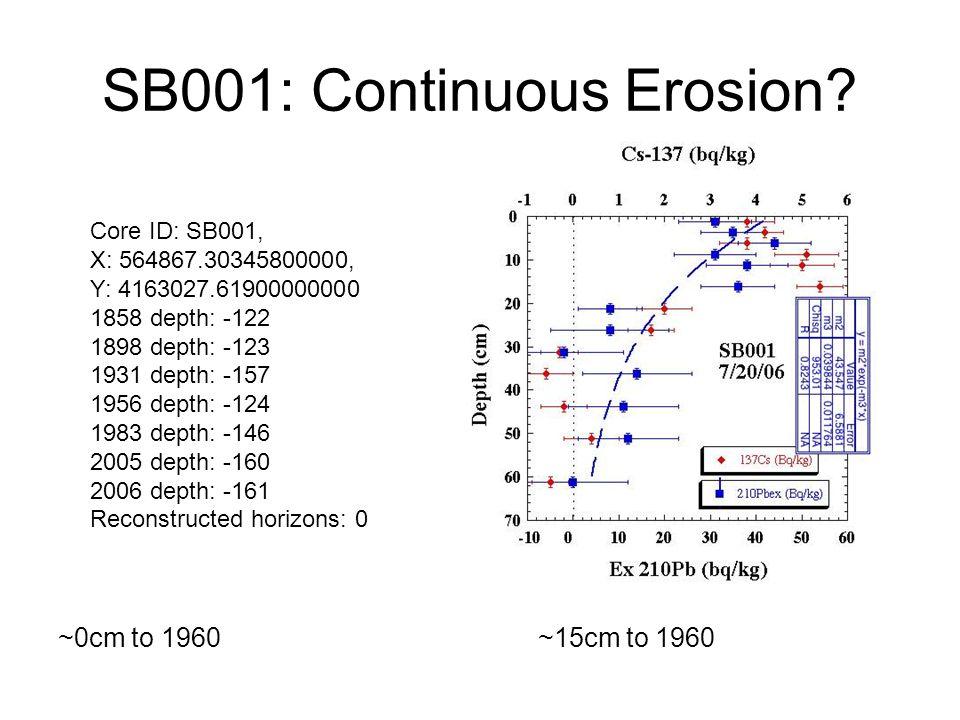 SB001: Continuous Erosion.