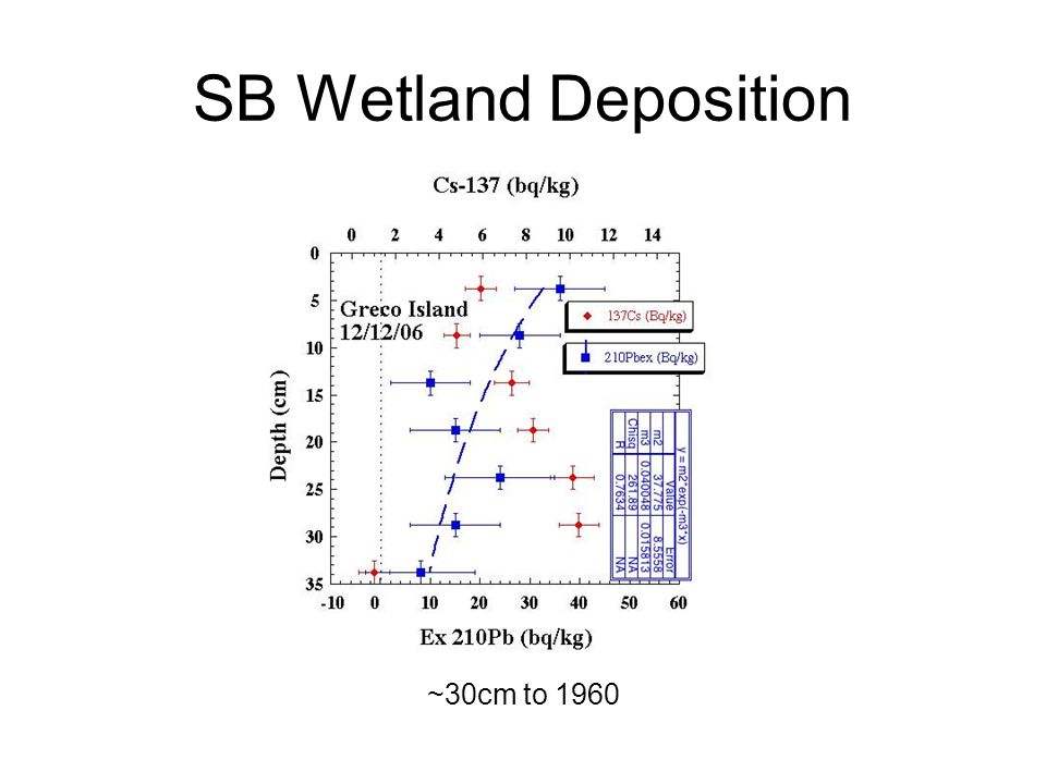 SB Wetland Deposition ~30cm to 1960