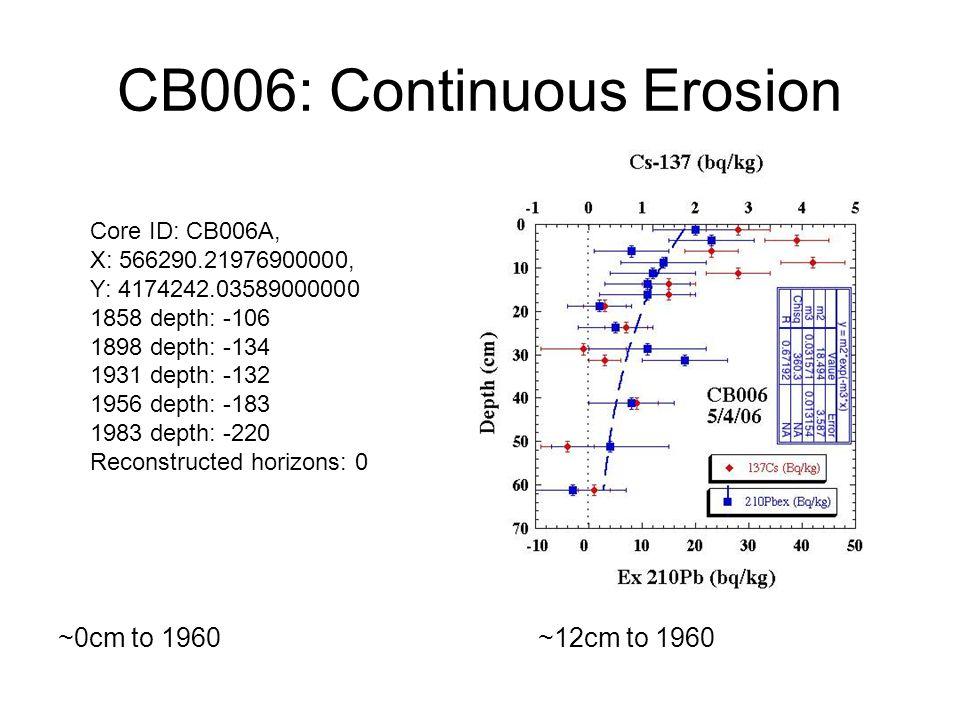 CB006: Continuous Erosion ~0cm to 1960~12cm to 1960 Core ID: CB006A, X: 566290.21976900000, Y: 4174242.03589000000 1858 depth: -106 1898 depth: -134 1931 depth: -132 1956 depth: -183 1983 depth: -220 Reconstructed horizons: 0