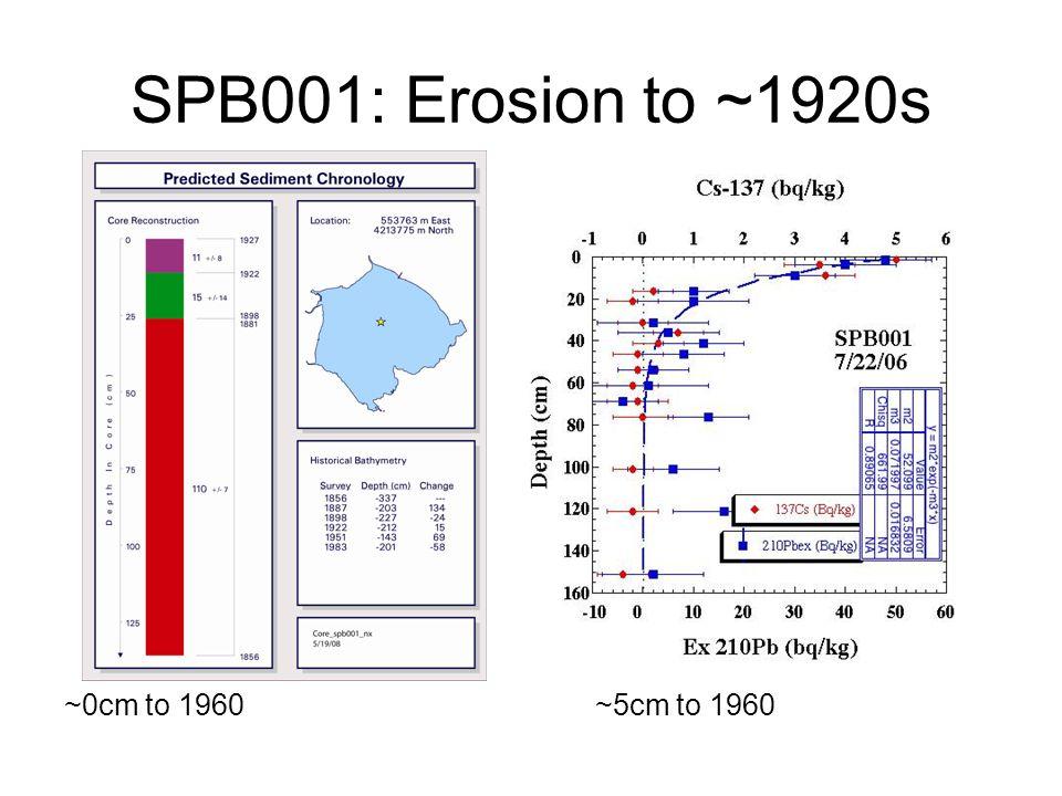 SPB001: Erosion to ~1920s ~0cm to 1960~5cm to 1960