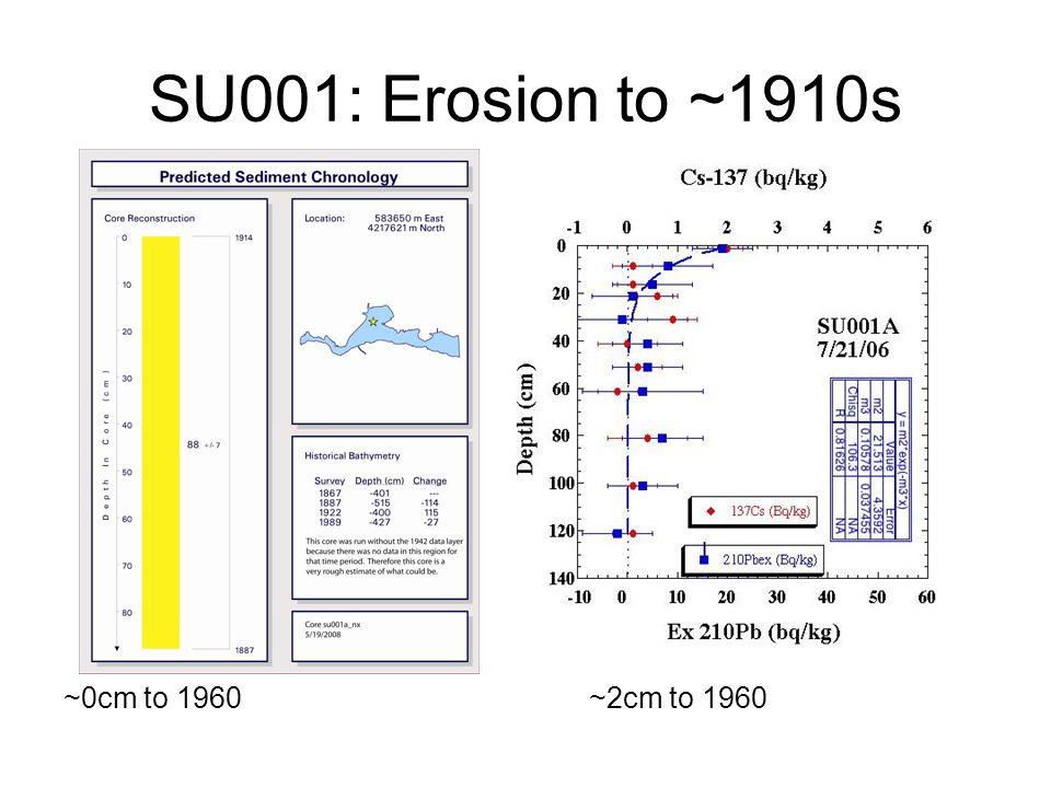 SU001: Erosion to ~1910s ~0cm to 1960~2cm to 1960