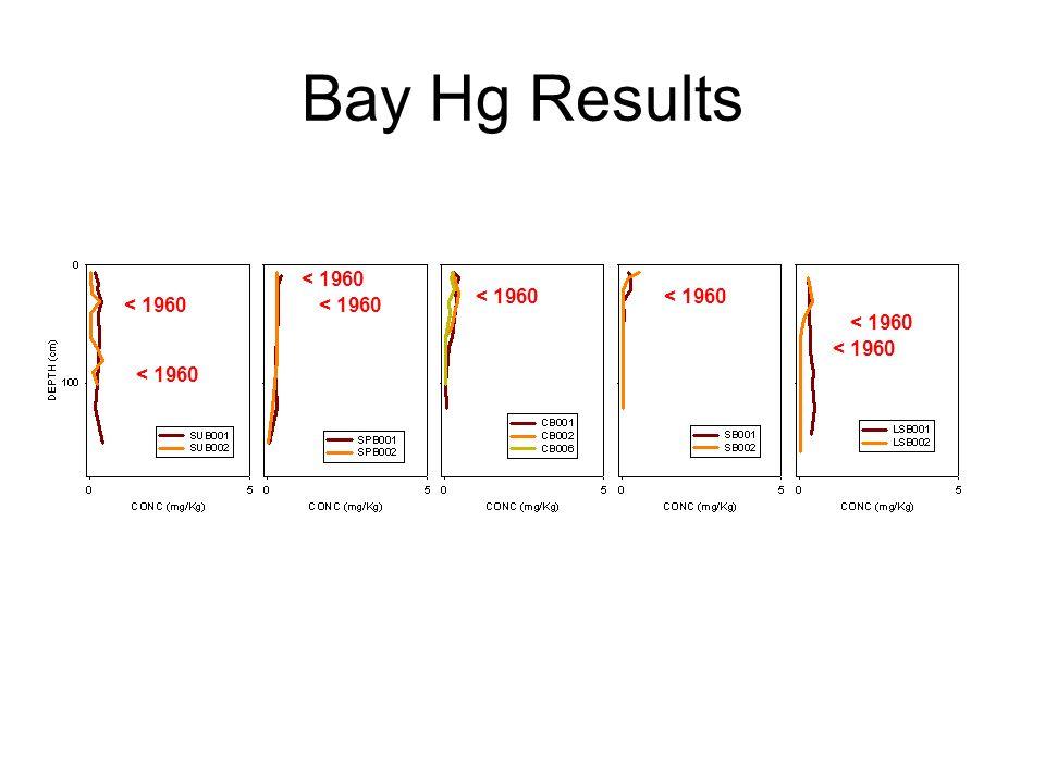 Bay Hg Results < 1960