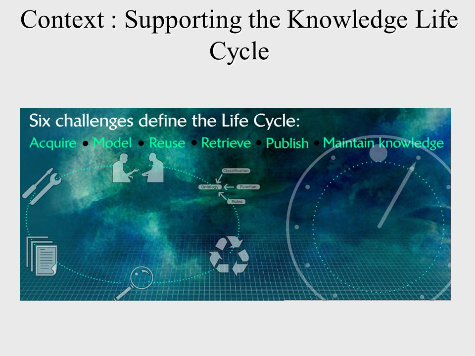 Context : Supporting the Knowledge Life Cycle