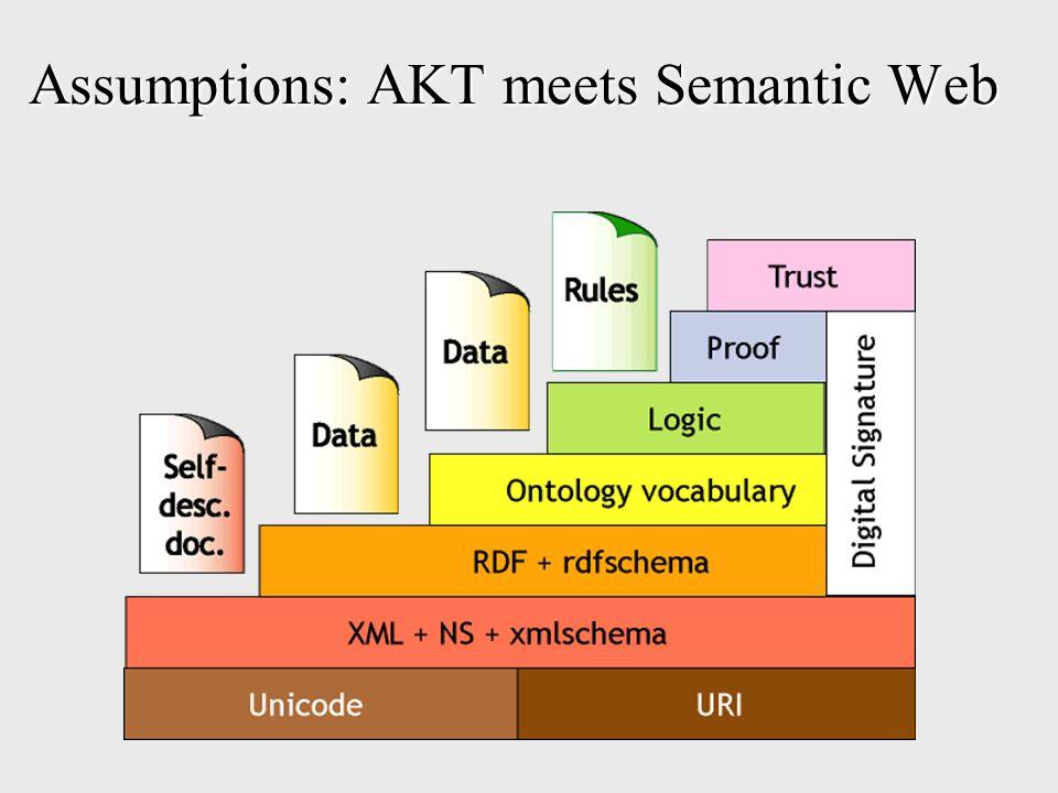 Assumptions: AKT meets Semantic Web