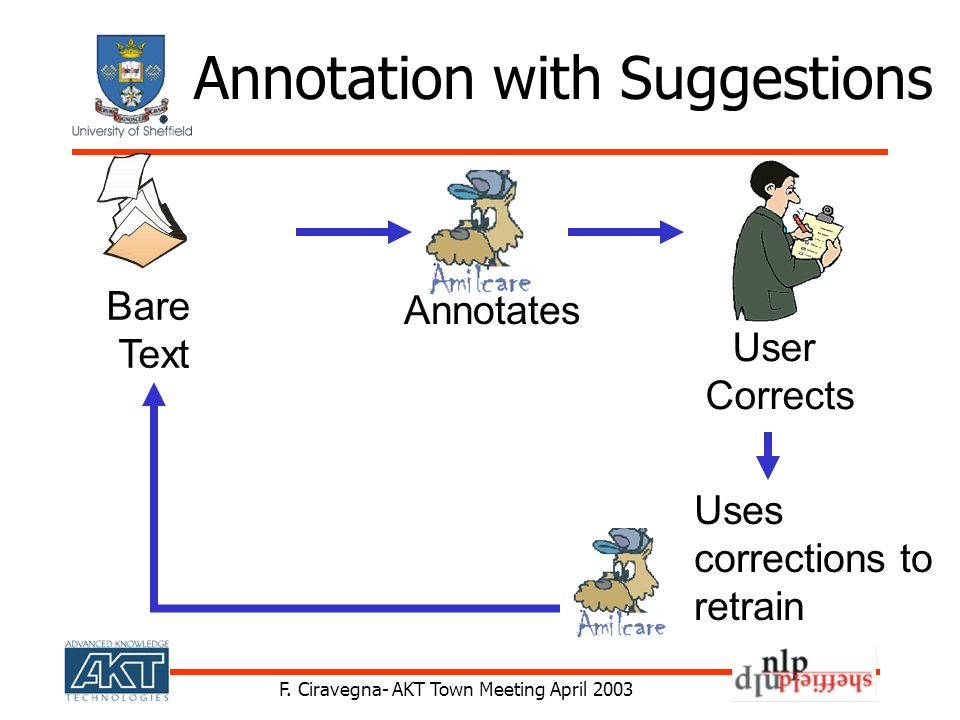 F. Ciravegna- AKT Town Meeting April 2003 Bare Text User Corrects Annotates Uses corrections to retrain Annotation with Suggestions