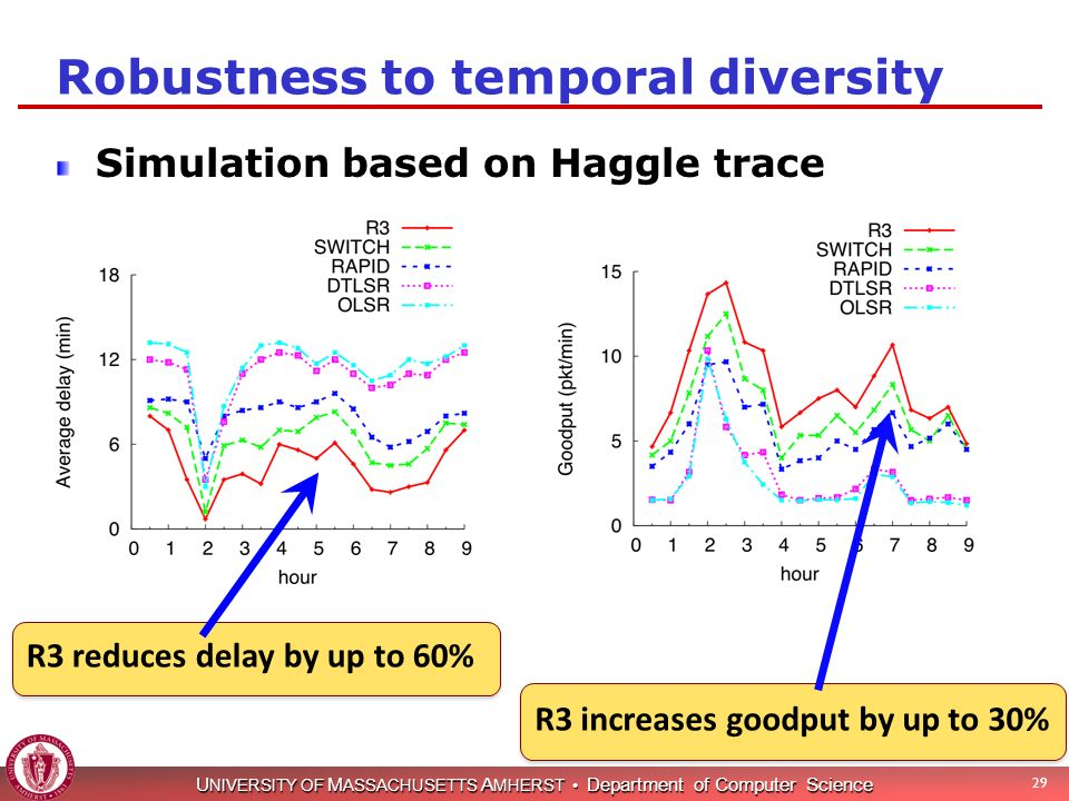 U NIVERSITY OF M ASSACHUSETTS A MHERST Department of Computer Science Robustness to temporal diversity Simulation based on Haggle trace 29 R3 reduces delay by up to 60% R3 increases goodput by up to 30%