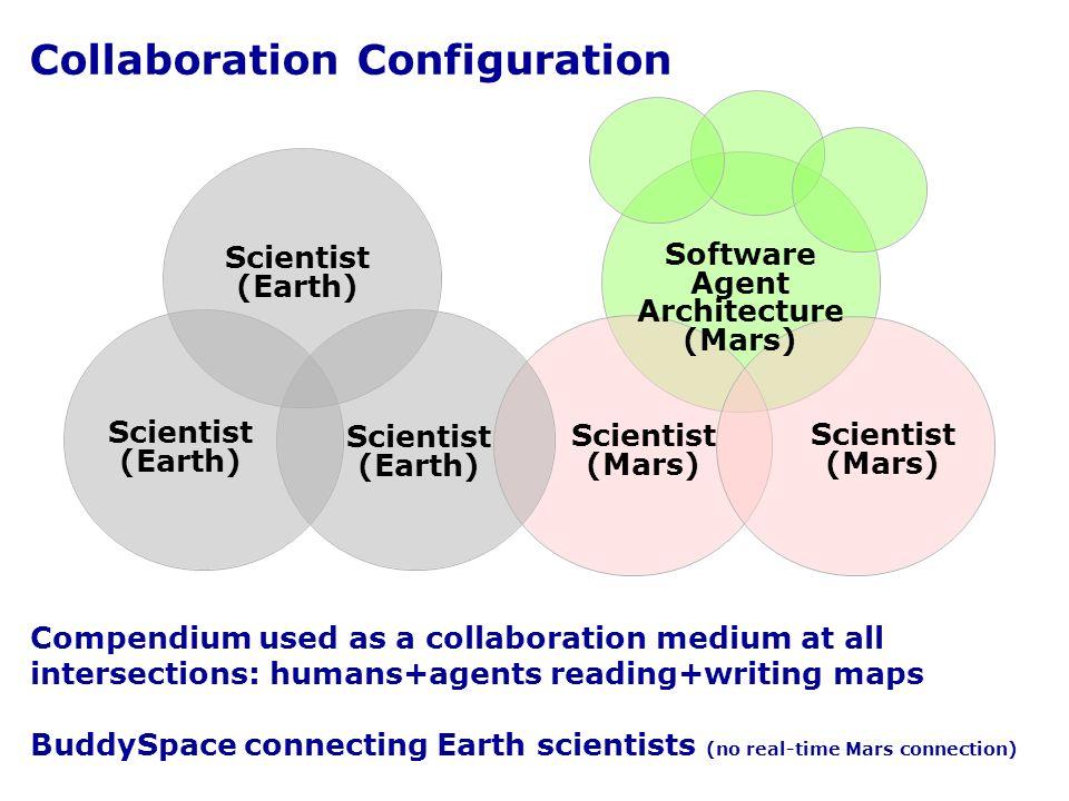 Collaboration Configuration Scientist (Mars) Scientist (Earth) Scientist (Mars) Scientist (Earth) Software Agent Architecture (Mars) Compendium used a