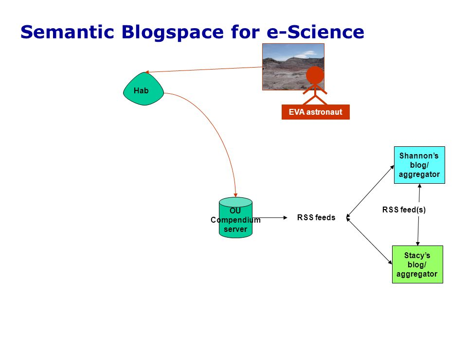 Hab Semantic Blogspace for e-Science EVA astronaut Shannons blog/ aggregator Stacys blog/ aggregator RSS feeds RSS feed(s) OU Compendium server